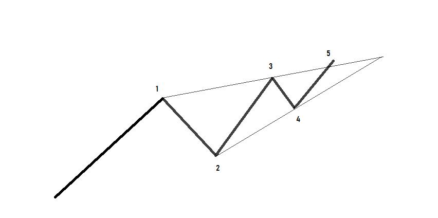 Manual de la Teoría de la Onda de Elliott: Diagonal Final
