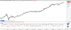 Dow Jones y RSI desde 1920