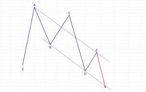 """La particular forma y tamaño de las ondas B y D nos puede llevar a geometrías tan extraña como ésta, donde el máximo lo hace A, pero D hace incluso un mínimo por debajo del origen del triángulo, lo cual """"lanza"""" la cotización con el escape hacia abajo."""