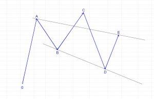 Esquema de un triángulo extractivo típico, de escape bajista. Canalización divergente.