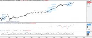 Gráfico mensual Dow Jones desde 1920