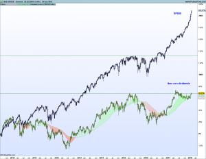 Gráfico semanal Ibex con dividendo - SP500