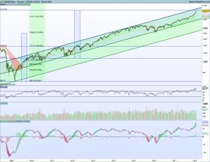 Gráfico semanal SP500 desde 2009