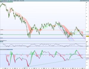 Gráfico semanal Spread Ibex con dividendo - SP500