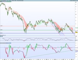 Gráfico semanal spread Ibex-SP