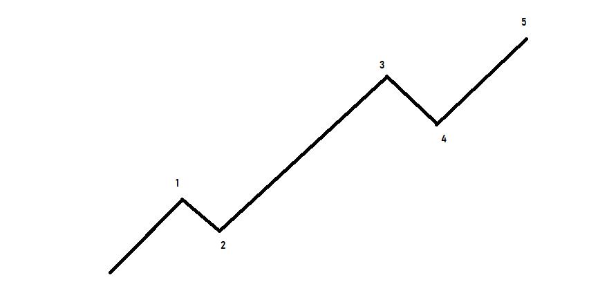 Manual de la Teoría de la Onda de Elliott: Onda 3 extendida