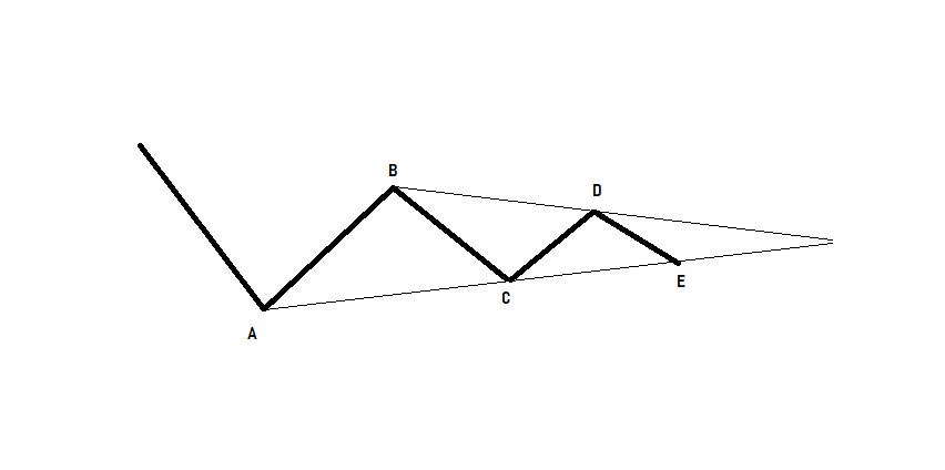 Manual de la Teoría de la Onda de Elliott: Onda triángulo