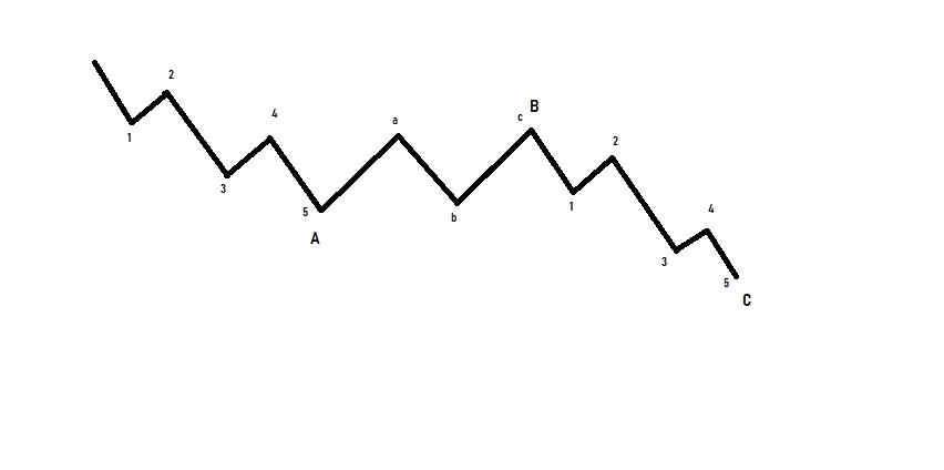 Manual de la Teoría de la Onda de Elliott: Ondas Zigzag