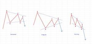 Tipos de triángulos contractivos