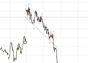 Ejemplo de triángulo extractivo en TF1'. Por momentum sabemos que es en E donde comienza realmente la caída (no hay más que verla). El triángulo extractivo es la pauta que explica lo que ocurre hasta ese punto.
