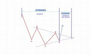 Triángulo restrictivo distancia vértice