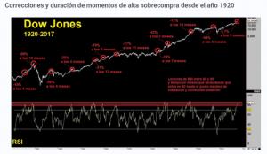 Sobrecompra en Dow Jones por Antoni Fernández