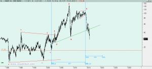 Gráfico Crude Oil desde 1983