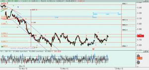 Gráfico Ibex desde máximo abril