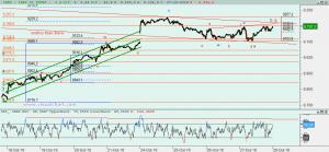 Gráfico Ibex desed 18 octubre